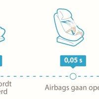 Maxi-Cosi introduceert 's werelds eerste autostoel met airbags